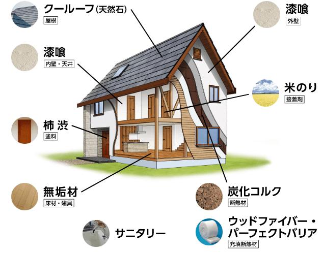 無添加住宅で使用する様々な建材